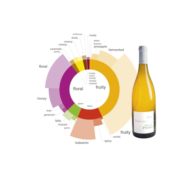 Sancerre wine pairings
