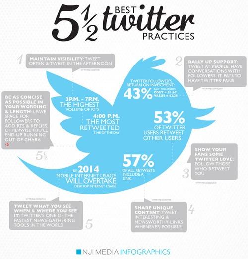 5 1/2 Twitter tips   repinned by someid.de