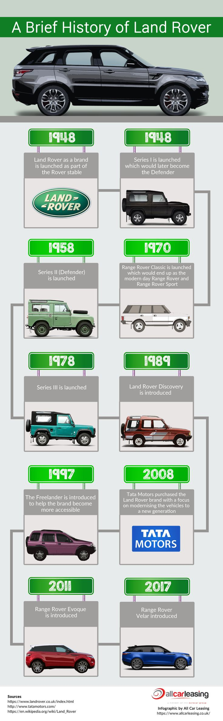 Here's an infographic I found made by All Car Leasing on a brief history of the Land Rover brand. Check it out! Visit: https://www.allcarleasing.co.uk/car-leasing/land-rover