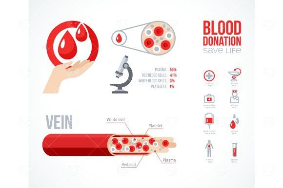 an essay on blood donation and collection The knh blood tranfusion unit runs almost daily with most blood donation done over the weekdays there were approximately 15 blood donors recruited daily this translates to a collection period of approximately 8 weeks.
