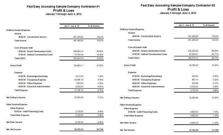 Business Profit And Loss Statement For Self Employed Shiny Digitals