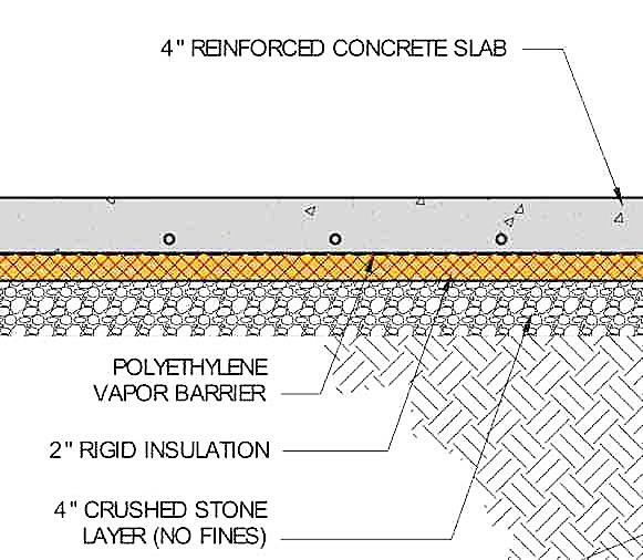 Detail drawing showing the sandwich of layers under a for Insulating basement floor before pouring