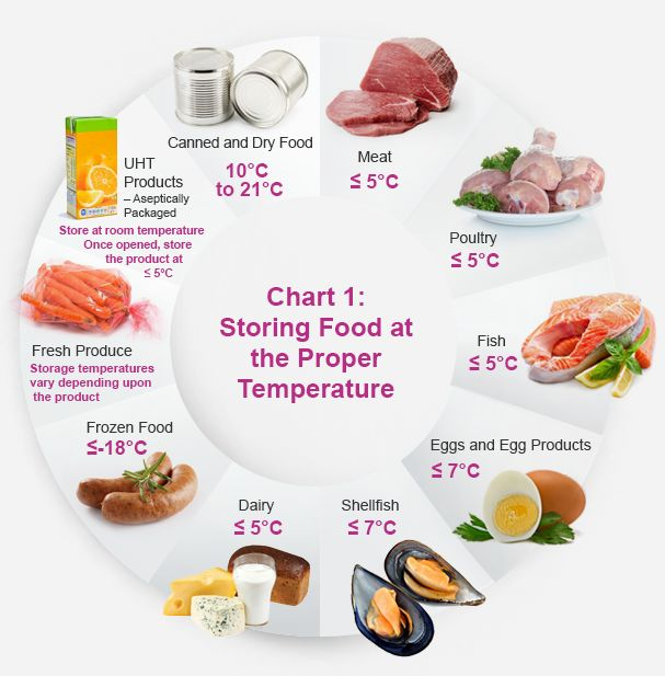Food Storage Chart Information - http://viavo.net/food-storage-chart-information-50276/