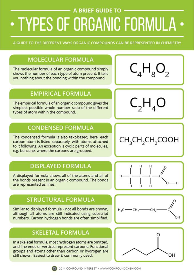 This is a bit advanced for high school chemistry, but is a worksheet about how to name organic compounds.
