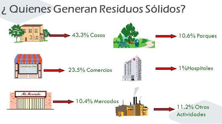 Residuos Sólidos - Todo Sobre El Medio Ambiente