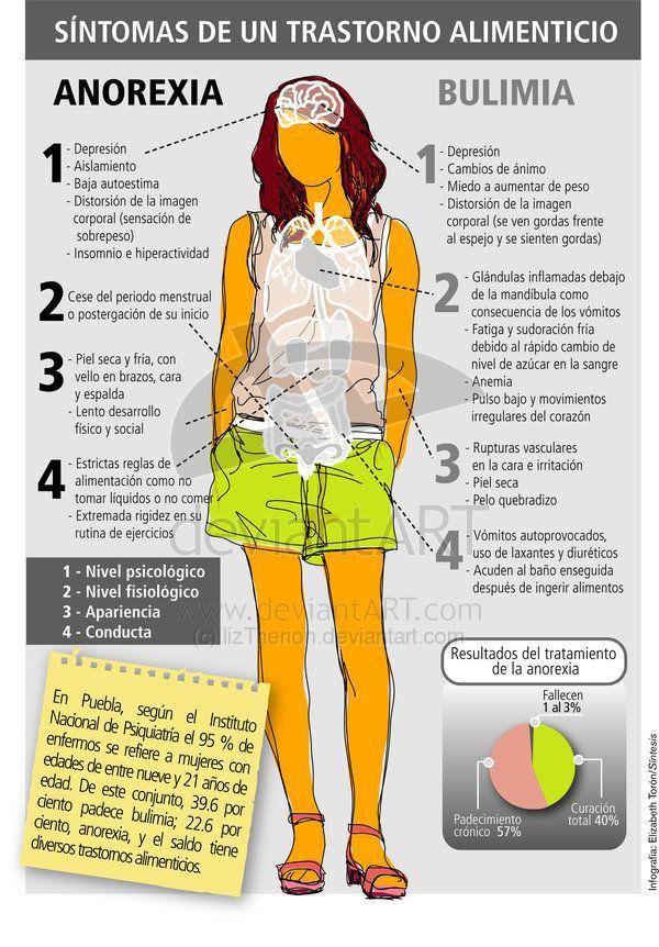 (Infografía) Síntomas de Bulimia y Anorexia nerviosa - Psyciencia