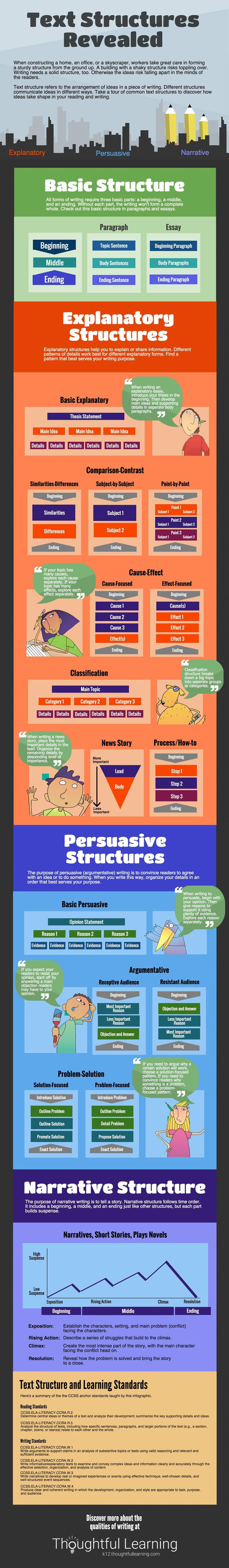 Infographic Text Structures Revealed Text Structure Logic And Critical Thinking Homeschool Writing