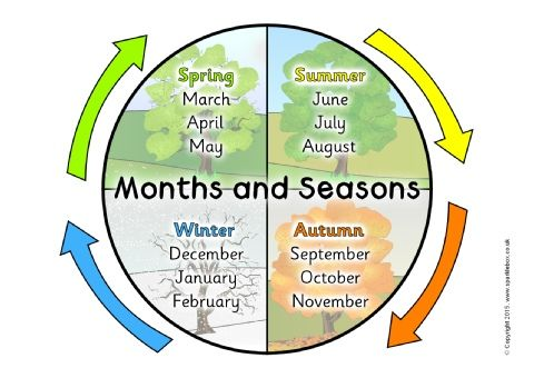 A3 Seasons and Months - Childrens Wall Chart Educational ... |Seasons Chart With Months