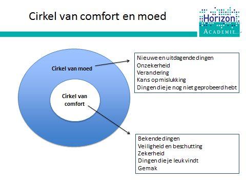 Tijdens de training gaan we aan de slag met de cirkels van comfort en moed.