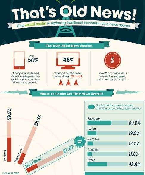 'That's Old News!' Infographic Shows the Demise of  #twitter #infographics trendhunter.com
