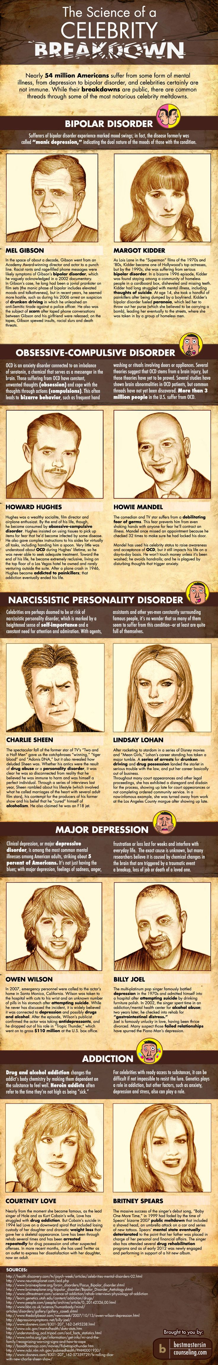 2 celebrities in each category are profiled: bipolar disorder, obsessive-compulsive disorder, narcissistic personality disorder, major depression and addiction.