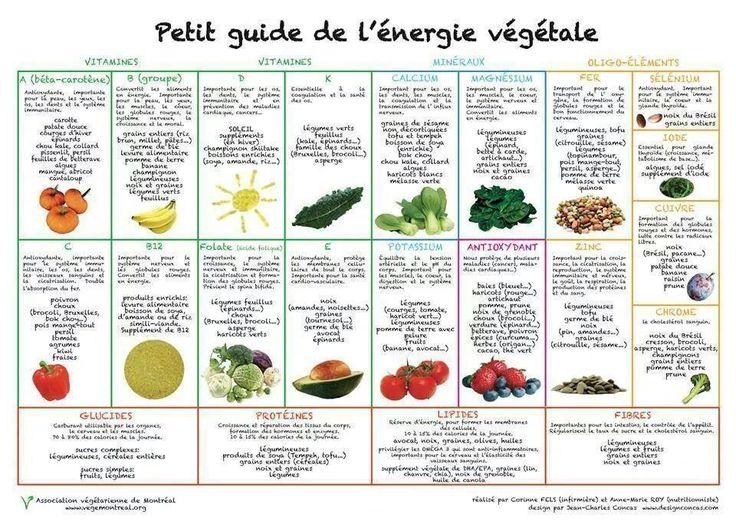 PARTAGE DE SANTÉ NUTRITION.......SUR FACEBOOK..........