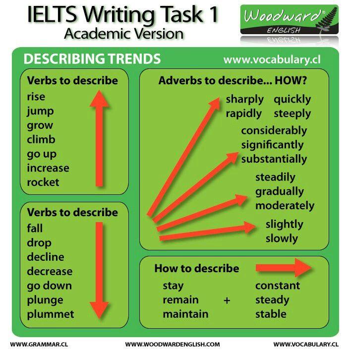 English vocabulary   Describing trends                                                                                                                                                                                 More