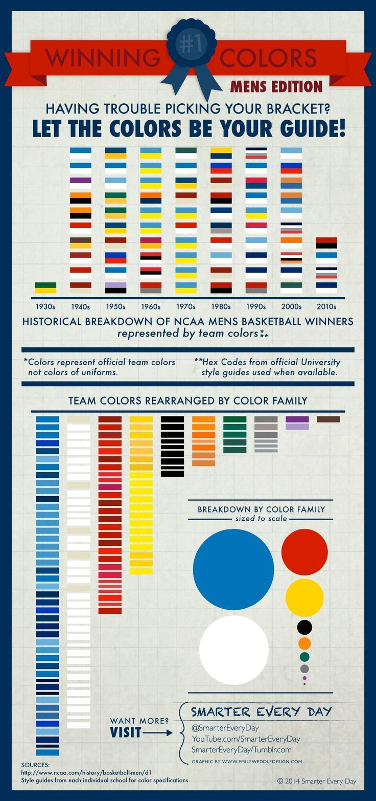 Having trouble picking your bracket? Let the colors be your guide! #MarchMadness [Infographic]