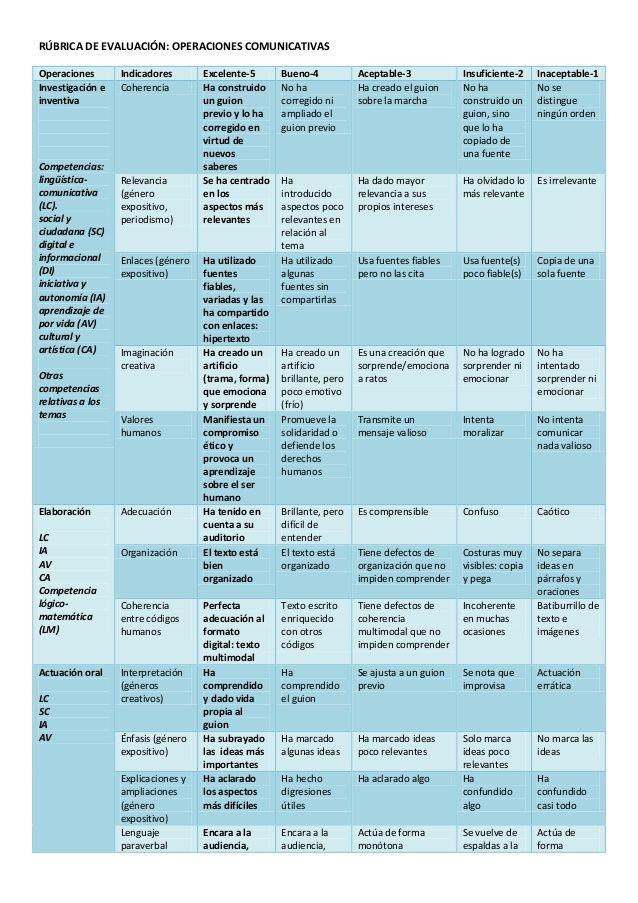 RÚBRICA DE EVALUACIÓN: OPERACIONES COMUNICATIVAS Operaciones Indicadores Excelente-5 Bueno-4 Aceptable-3 Insuficiente-2 In...