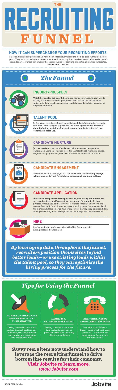 Recruiting Resume 46 Best Social Media Recruiting Images On Pinterest  Career Human .
