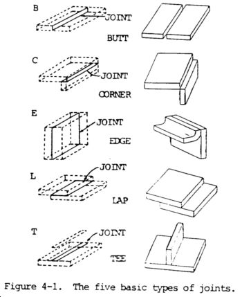 Guide to the 5 basic types of Welding Joints including Butt Edge Corner Lap and Tee Joints
