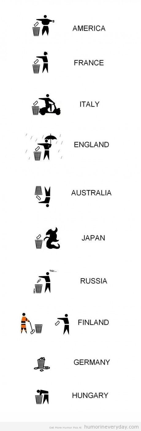 drop garbage in different countries
