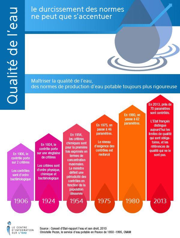 C'est une tendance historique, la maîtrise des risques sanitaires liés à la production de l'eau potable exige une vigilance toujours plus permanente.  http://www.dailymotion.com/mycieau