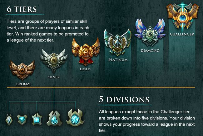 This image is from an article describing the tier system in League of Legends and helps inspire my desire for mastery. For many who play competitive video games it is important to be recognized as a great player. As a female who plays video games it's a goal of mine to beat the boys. In LoL making it into Challenger tier would definitely mean I had achieved that goal. I often look at the shiny tier badges to remind myself why I spend so much time improving my game. It's because I want to…
