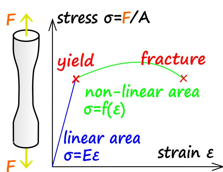 stress strain relationship and elastic constants pdf editor