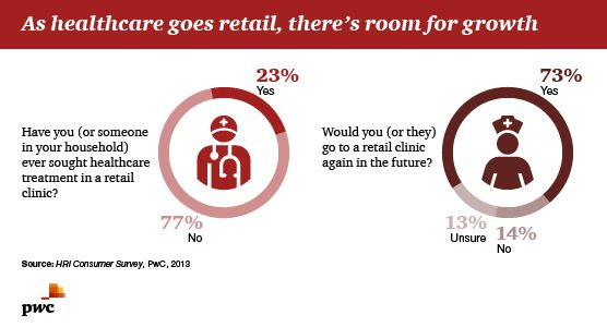 As healthcare goes retail, there's room for growth