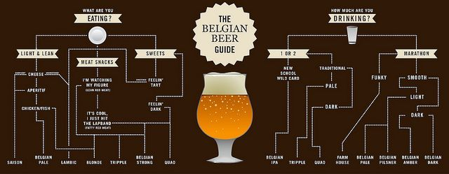 17 best images about beer on pinterest craft beer for Craft beer ibu chart