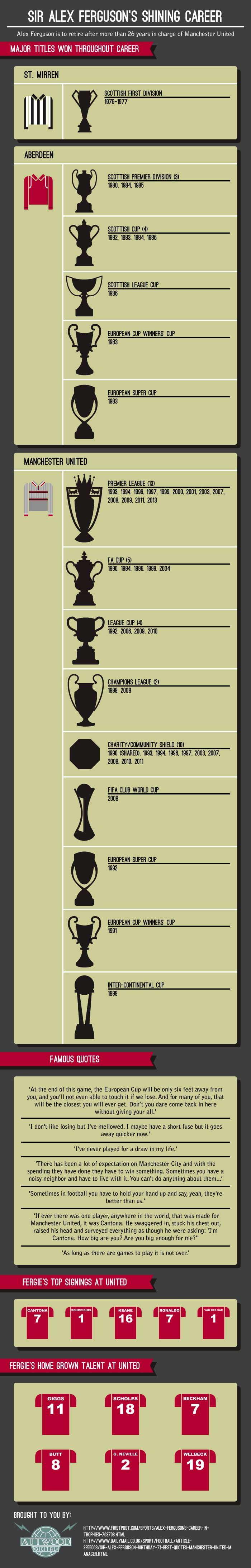 An infographic on Sir Alex Ferguson's Career through the trophies he's won and players he discovered.