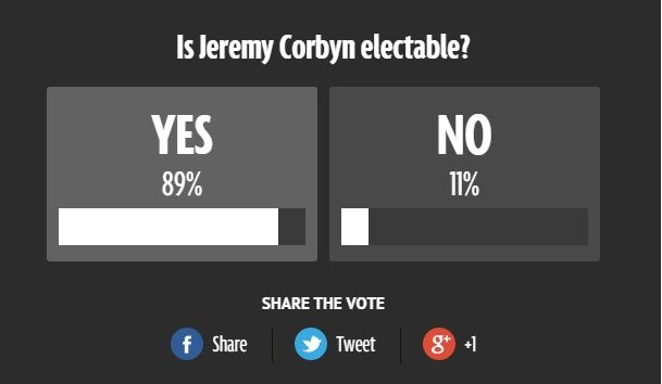 Is Jeremy Corbyn electable? I voted YES in the @DailyMirror poll! Have your say: http://www.mirror.co.uk/news/uk-news/jeremy-corbyns-supporters-hope-enough-6254428…