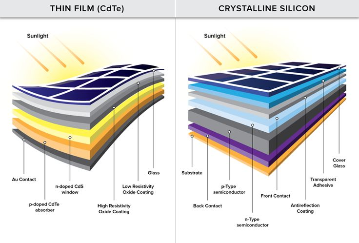 Solar Panel Diagram Knowledge Solar Shingles Solar
