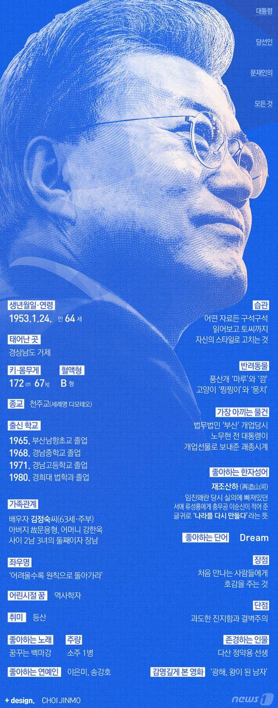 [그래픽뉴스]문재인 당선인의 모든것http://news1.kr/photos/details/?2532701  Designer, Jinmo Choi.  #inforgraphic #inforgraphics #design #graphic #graphics #인포그래픽 #뉴스1 #뉴스원 [© 뉴스1코리아(news1.kr), 무단 전재 및 재배포 금지]