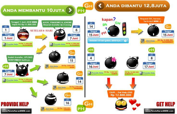 ilustrasi siklus 14hari MMM Indonesia