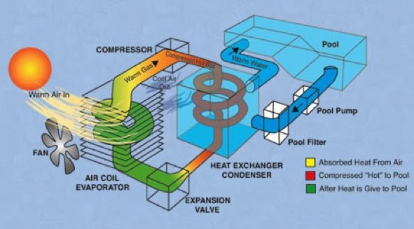 26 Best Air Source Heat Pumps Images On Pinterest Heat Pump System Heat Pump And Pumping