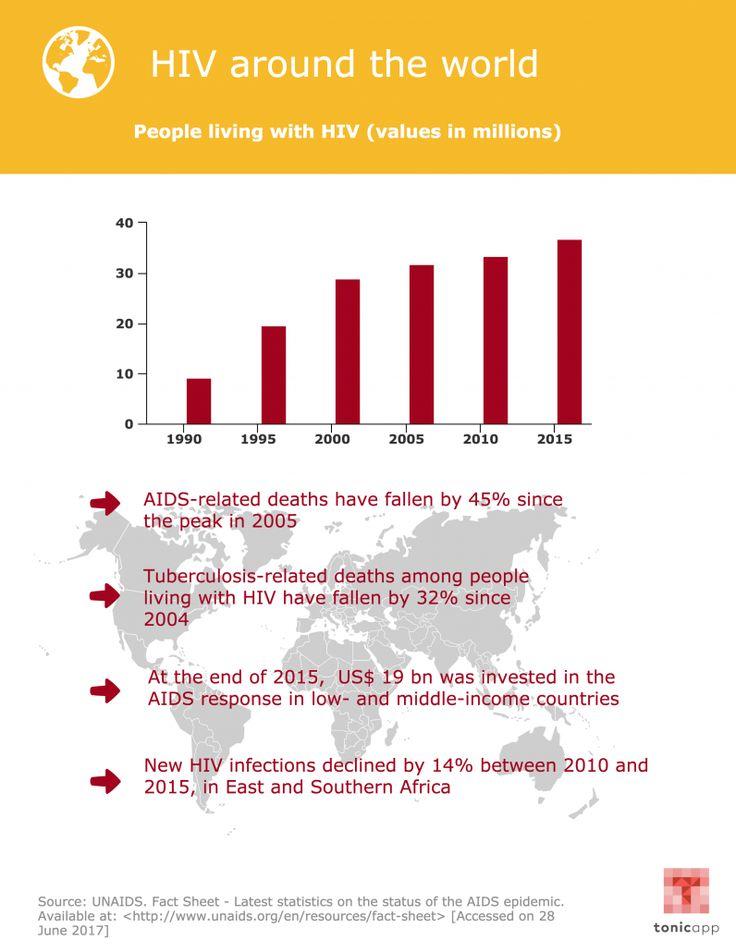 HIV around the world.