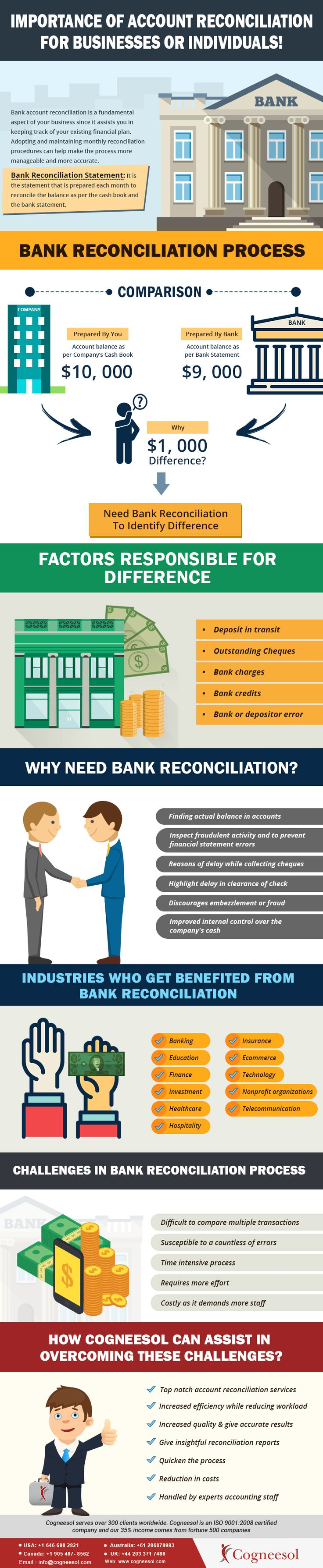 IMPORTANCE OF ACCOUNT RECONCILIATION FOR BUSINESSES OR INDIVIDUALS!