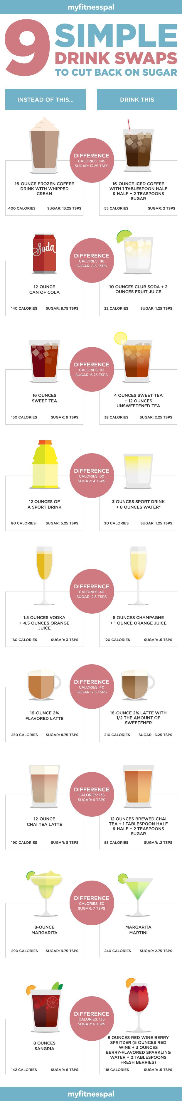 Try these 9 simple swaps to cut down sugar and calories in your beverages! #myfitnesspal