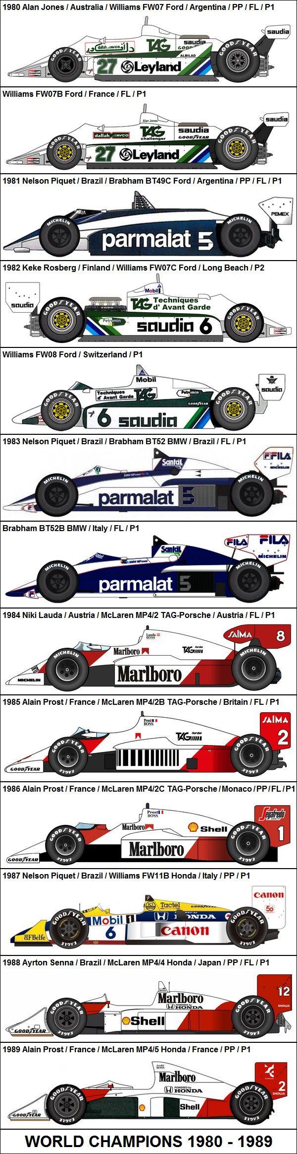 Formula One Grand Prix World Champions 1980-1989