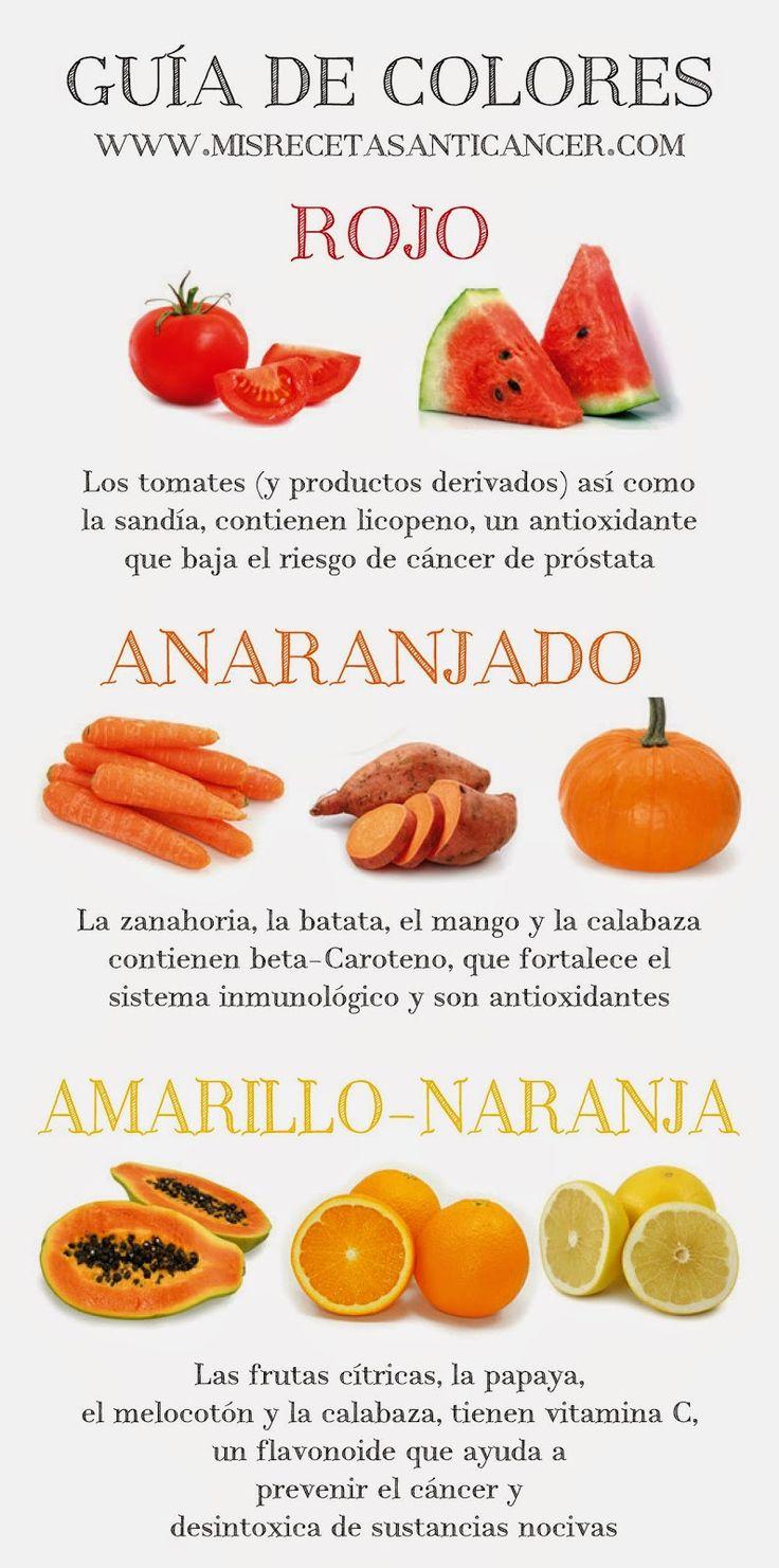 Guía de colores frente al cáncer I #cancer #alimentacion #bienestar