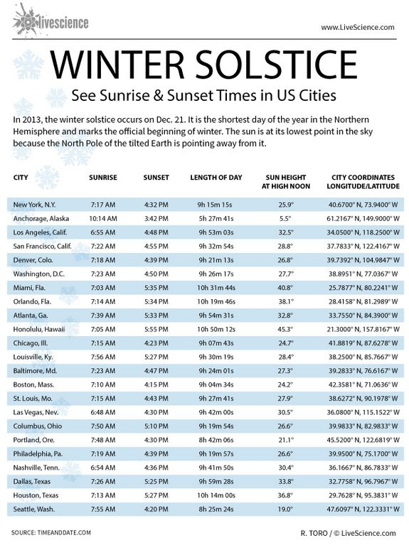 Winter Solstice Sunrise and Sunset Times in U.S. Cities