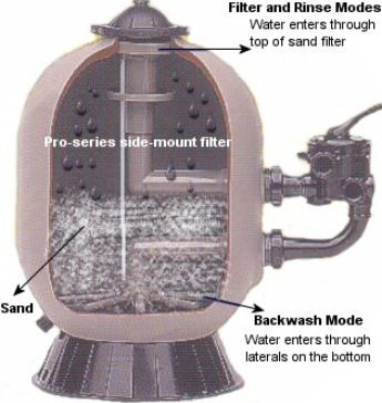 Swimming Pool Sand Filters. Understand Sand Pool Filters & Pumps