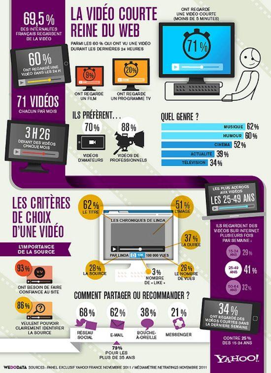 #infographie fr : La vidéo courte reine du web [Yahoo]