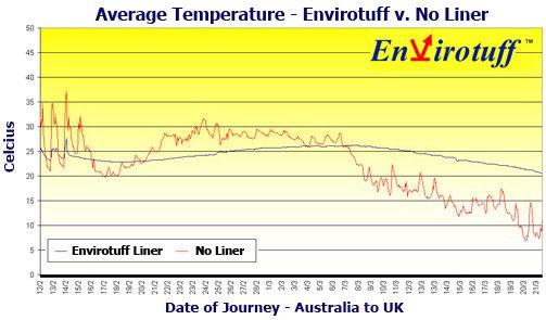 temperature log using envirotuff liner compare to NONE