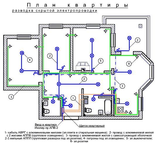 Принципиальная схема электроснабжения квартиры