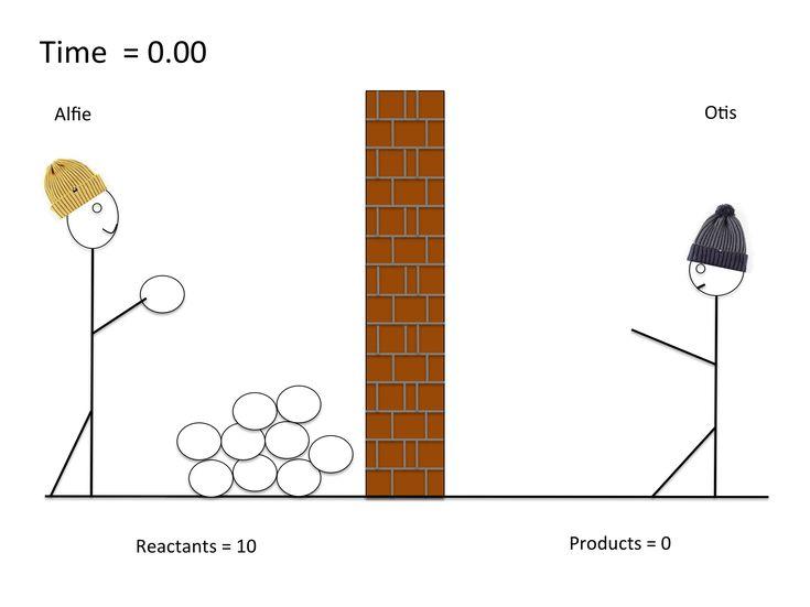 40 best ap equilibrium images on pinterest. Black Bedroom Furniture Sets. Home Design Ideas