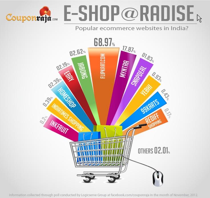 Best Online Shopping Websites - India