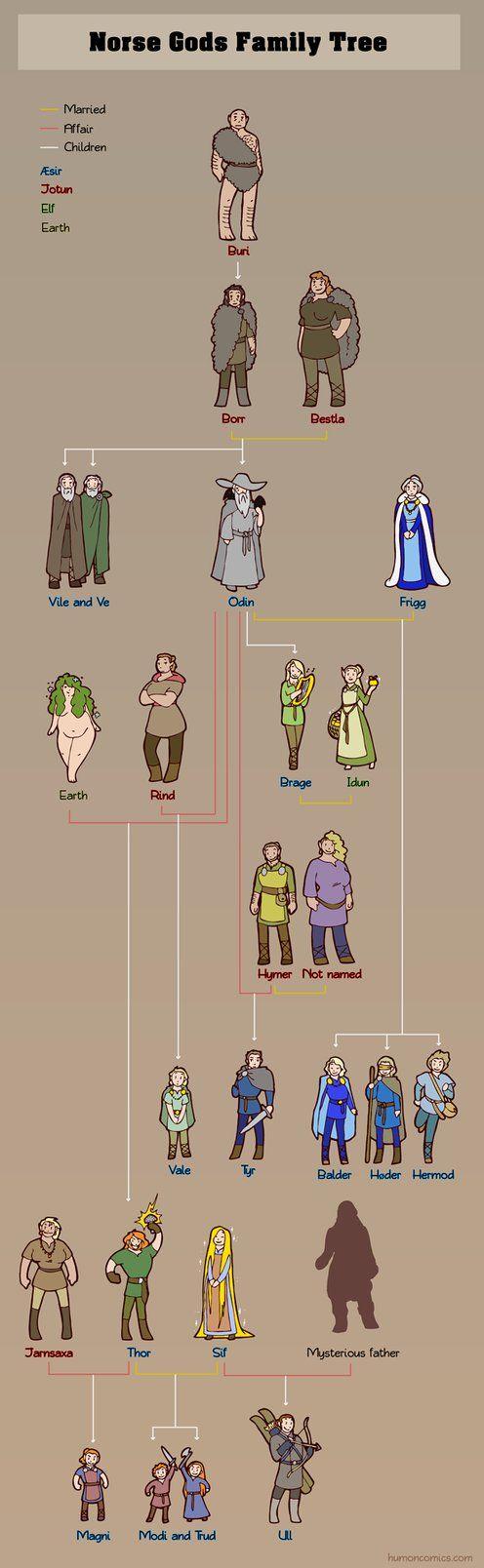 Norse Gods Family Tree by humon