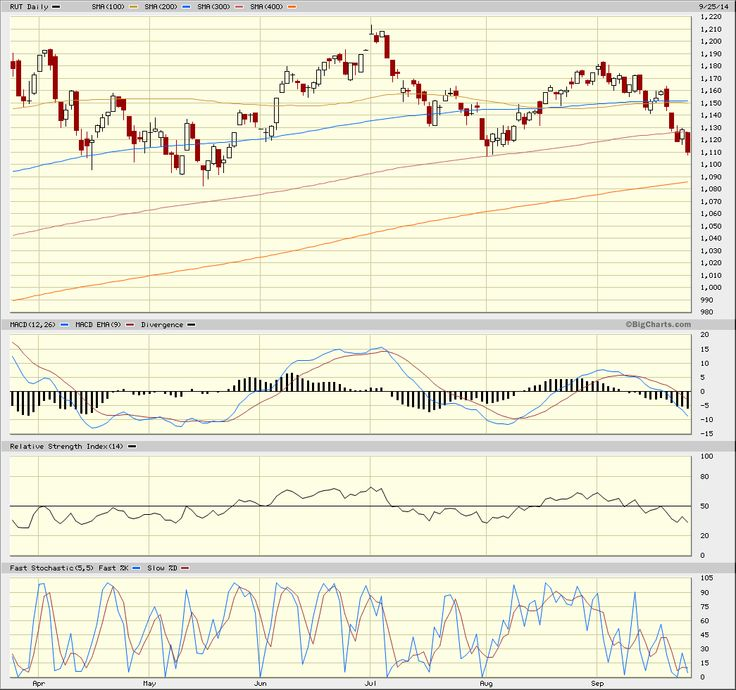 Russell 2000 Index, RUT Advanced Chart - (RSU) RUT, Russell 2000 Index Stock Price - BigCharts.com