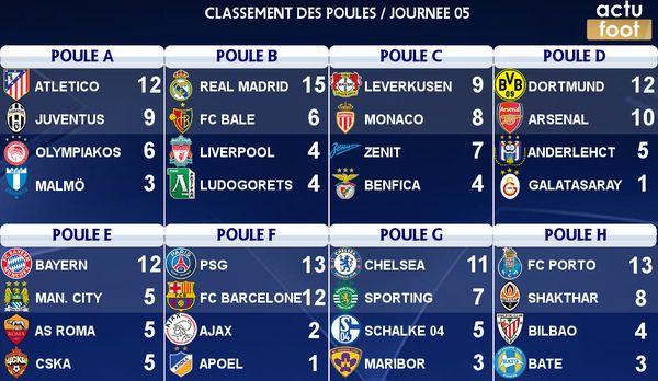Classement de toutes les Poules (Ligue des Champions) - http://www.actusports.fr/125740/classement-de-toutes-les-poules-ligue-des-champions/