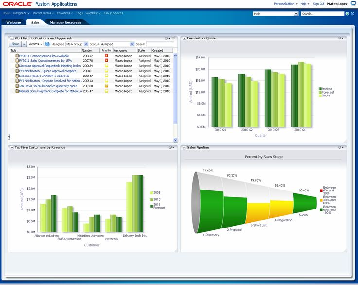 One More Sales Dashboard