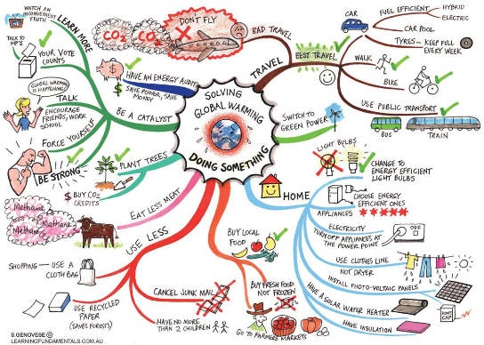 mind map: global warming personal actions
